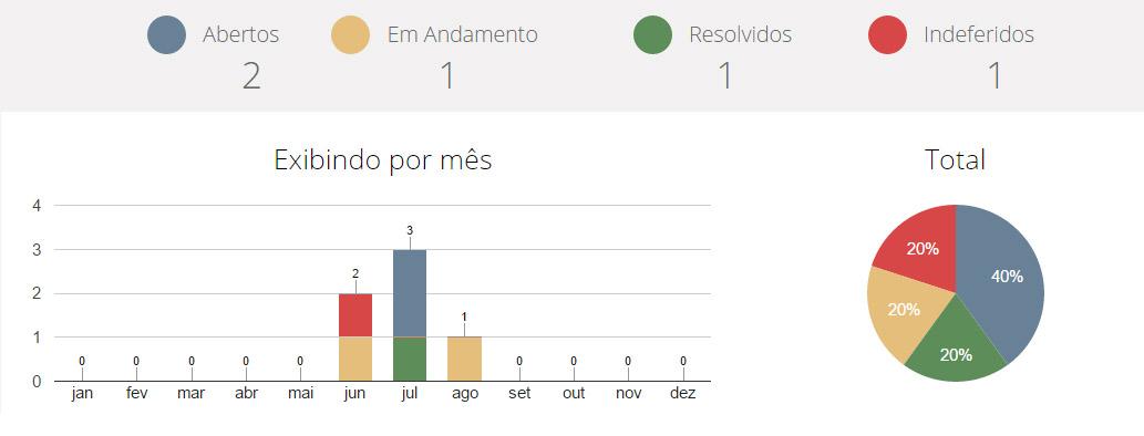 Gráfico dos relatórios de solicitação de acesso á informação